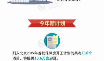 集体土地建设租赁住房 看看北京市今年有什么新的计划