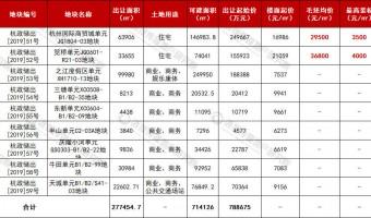 杭州今日挂牌9宗地块 2宅7商总起价79亿元