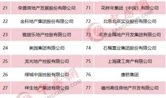 2020中国房地产500强揭晓,行业集中开始加速